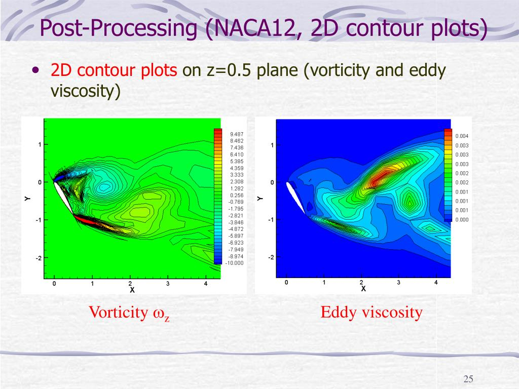 Post-Processing (NACA12, 2D contour plots)