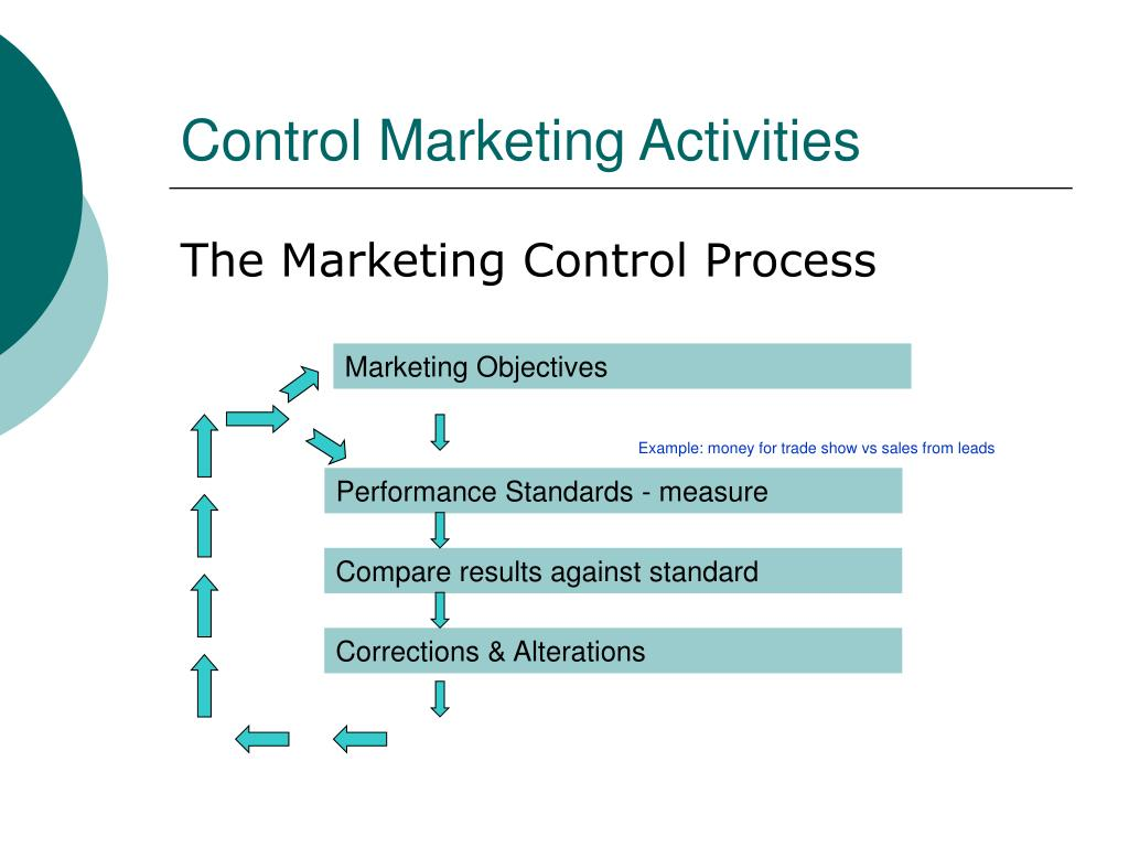 Control Marketing Activities