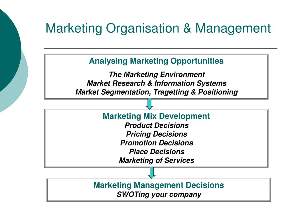 Marketing Organisation & Management