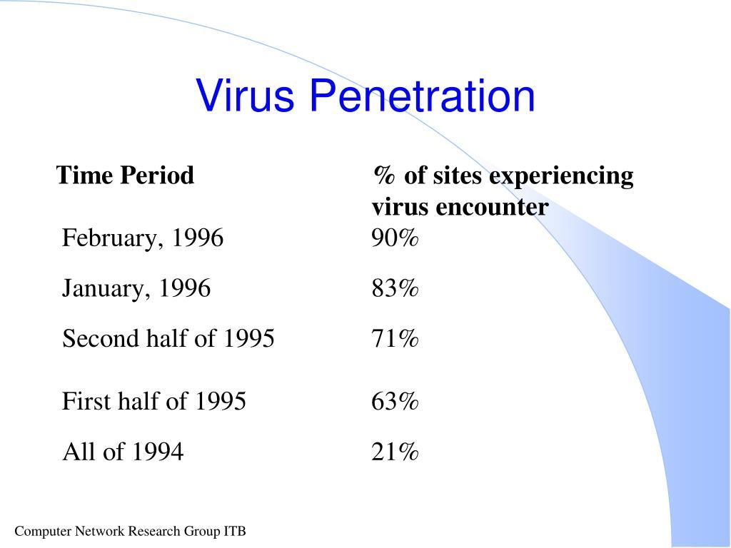 Virus Penetration
