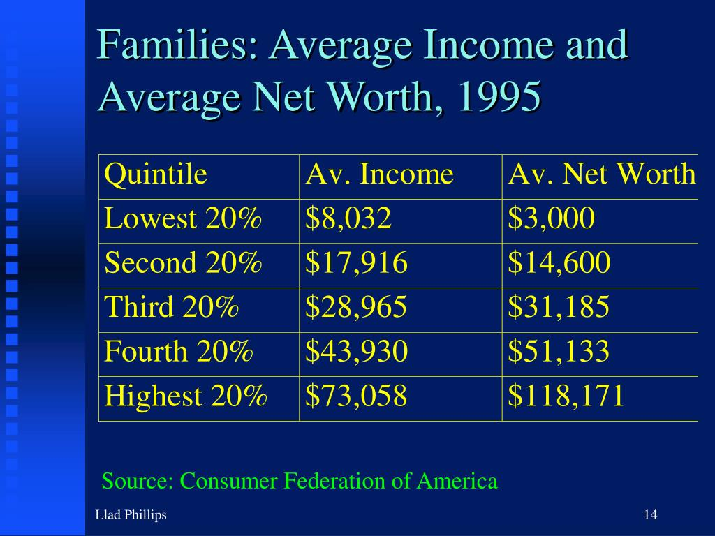 Families: Average Income and Average Net Worth, 1995