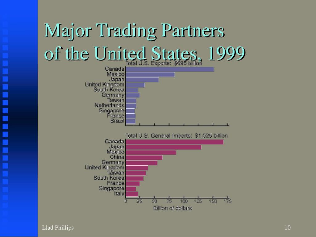 Major Trading Partners