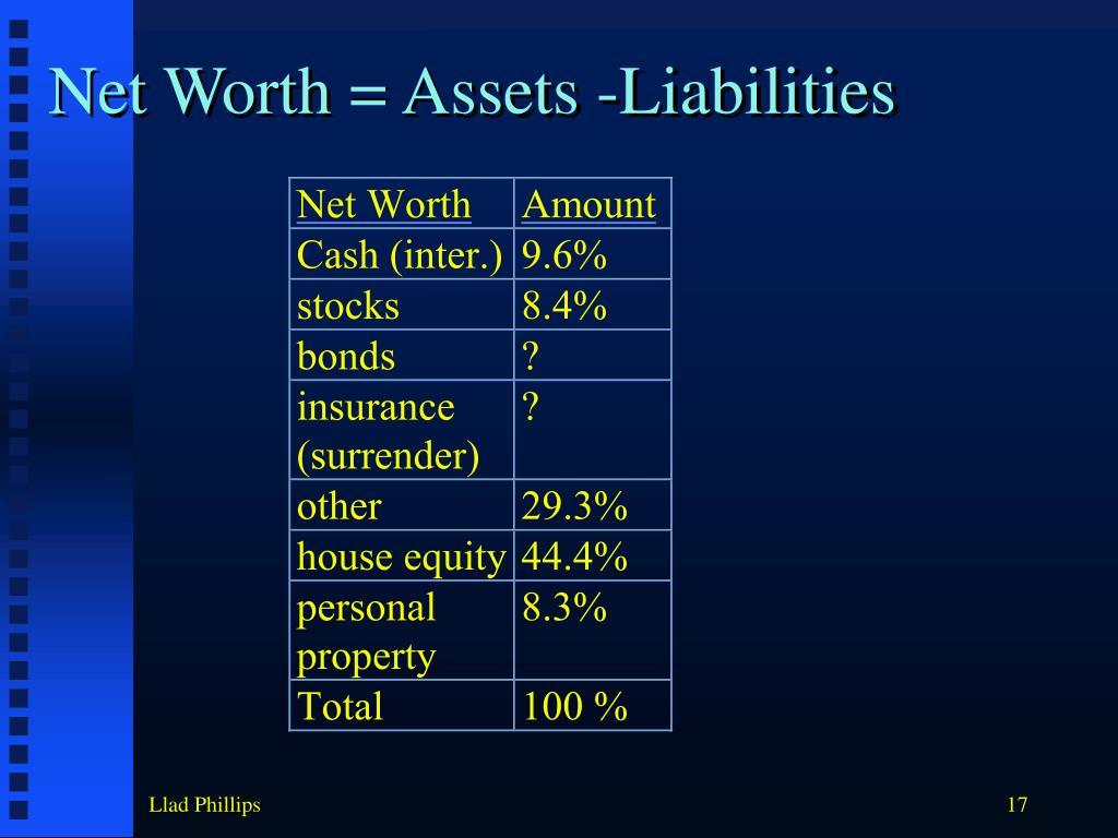 Net Worth = Assets -Liabilities