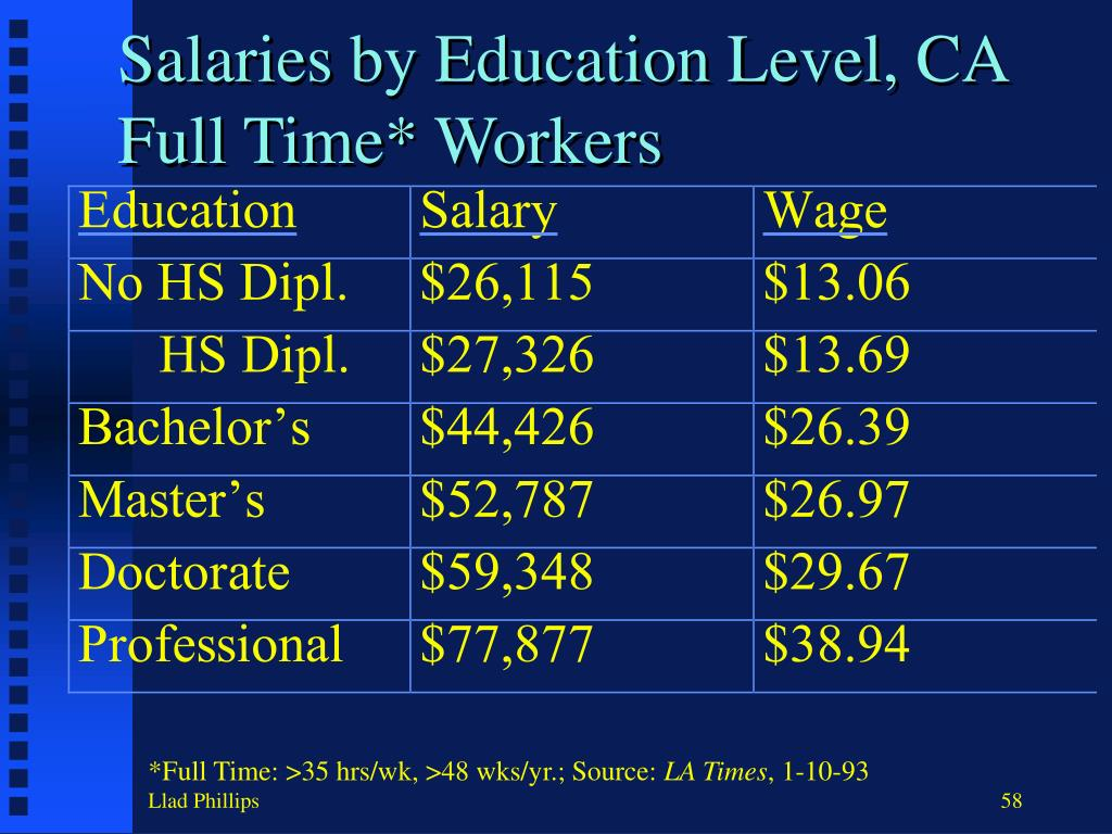 Salaries by Education Level, CA