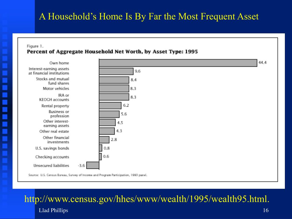 A Household's Home Is By Far the Most Frequent Asset