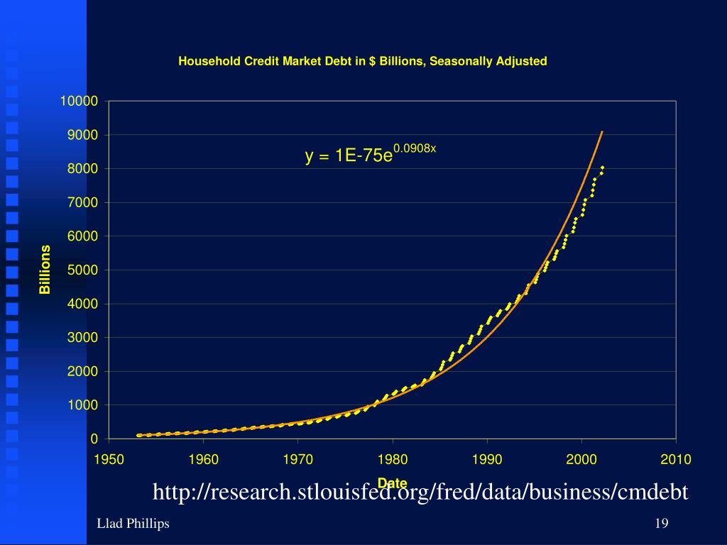 http://research.stlouisfed.org/fred/data/business/cmdebt