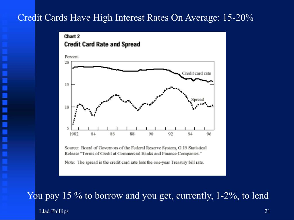 Credit Cards Have High Interest Rates On Average: 15-20%