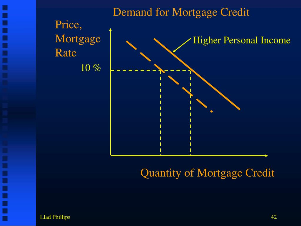Demand for Mortgage Credit