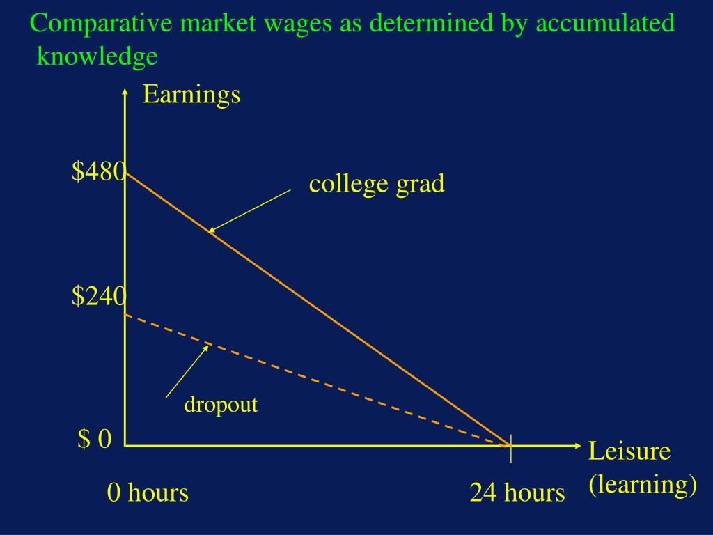 Comparative market wages as determined by accumulated