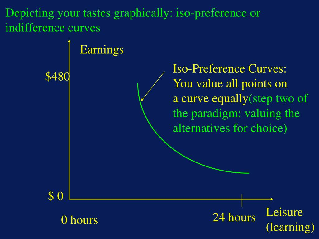 Depicting your tastes graphically: iso-preference or