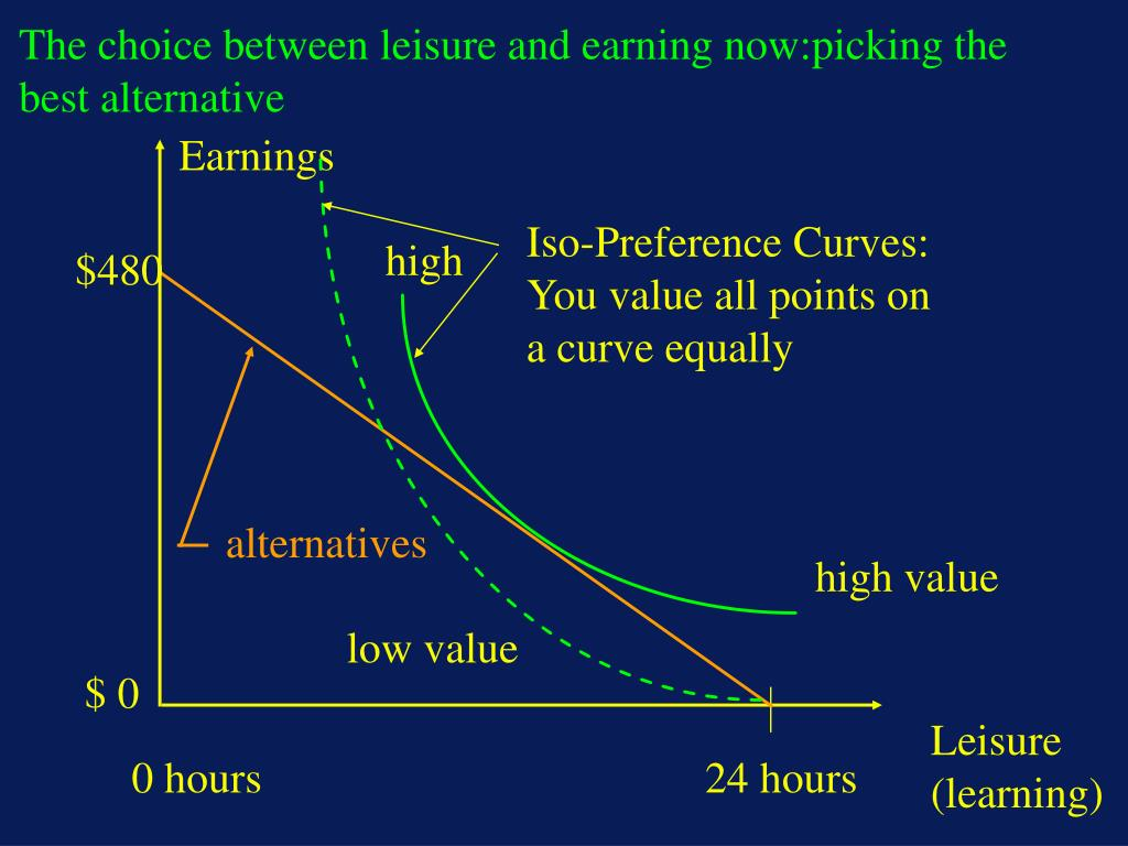 The choice between leisure and earning now:picking the