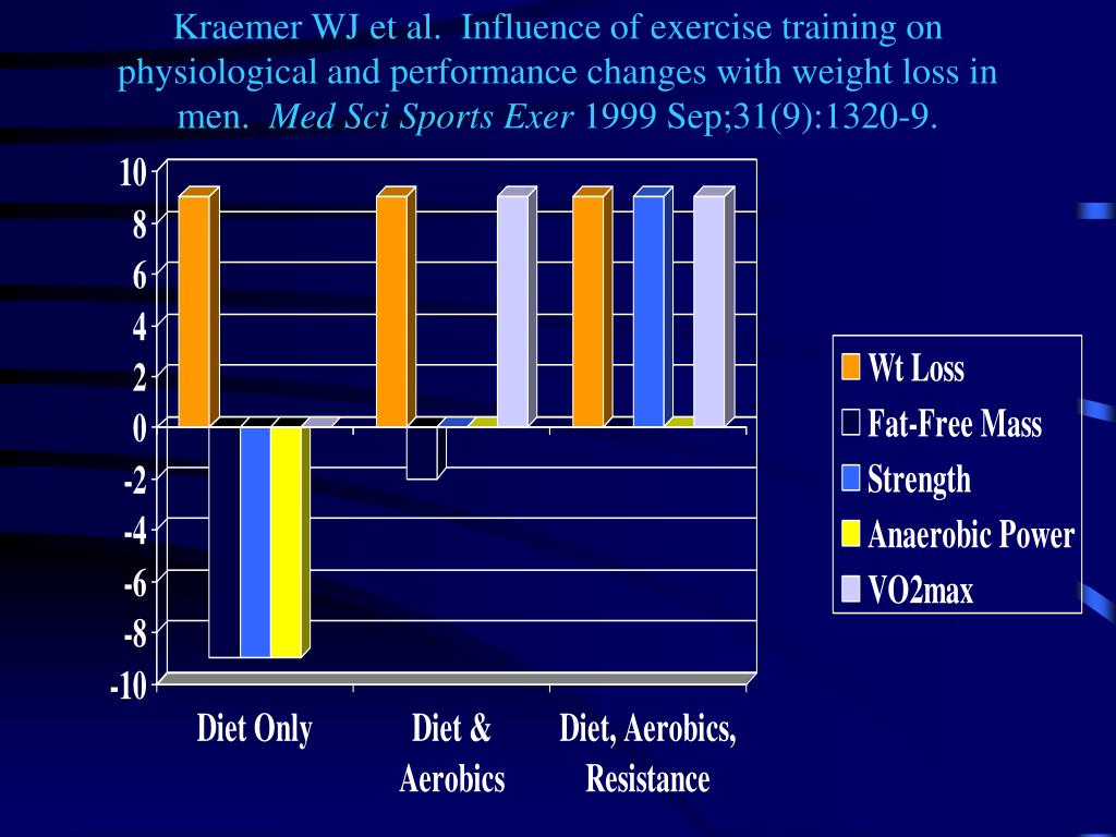 Kraemer WJ et al.  Influence of exercise training on physiological and performance changes with weight loss in men.