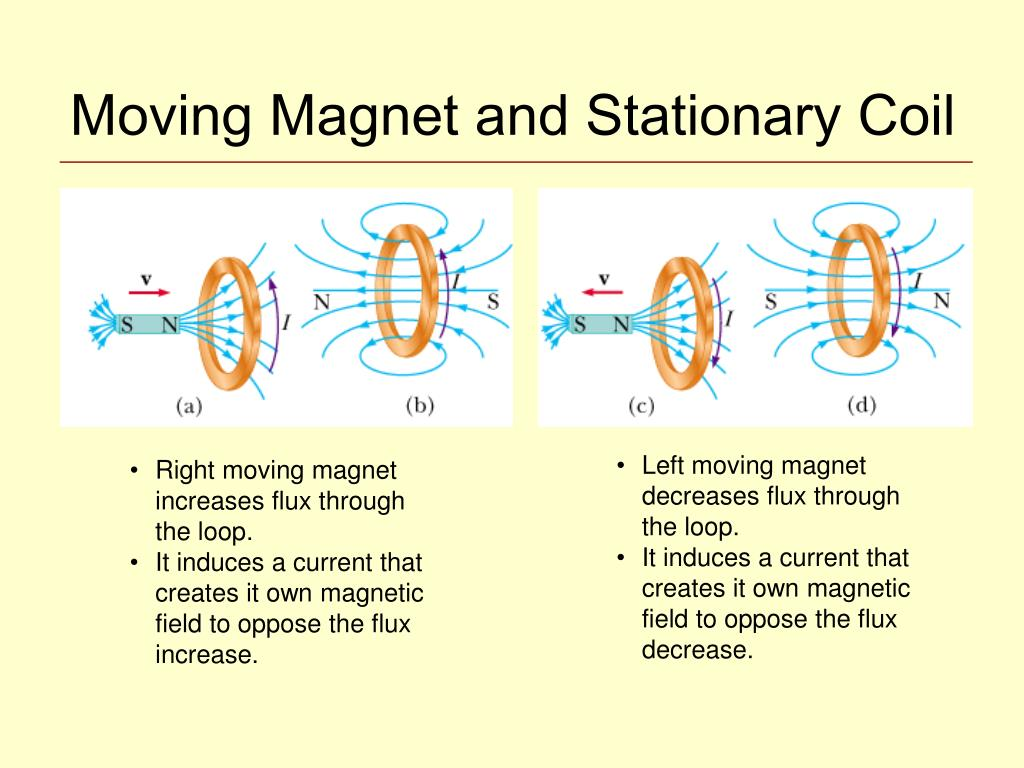 Moving Magnet and Stationary Coil