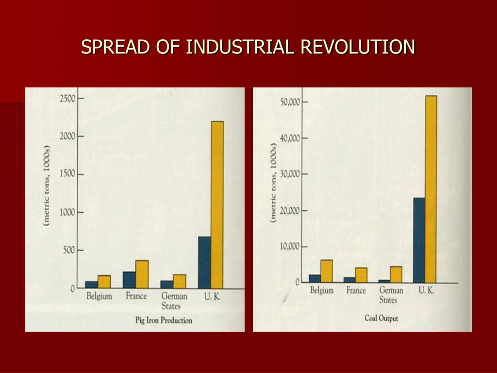 SPREAD OF INDUSTRIAL REVOLUTION