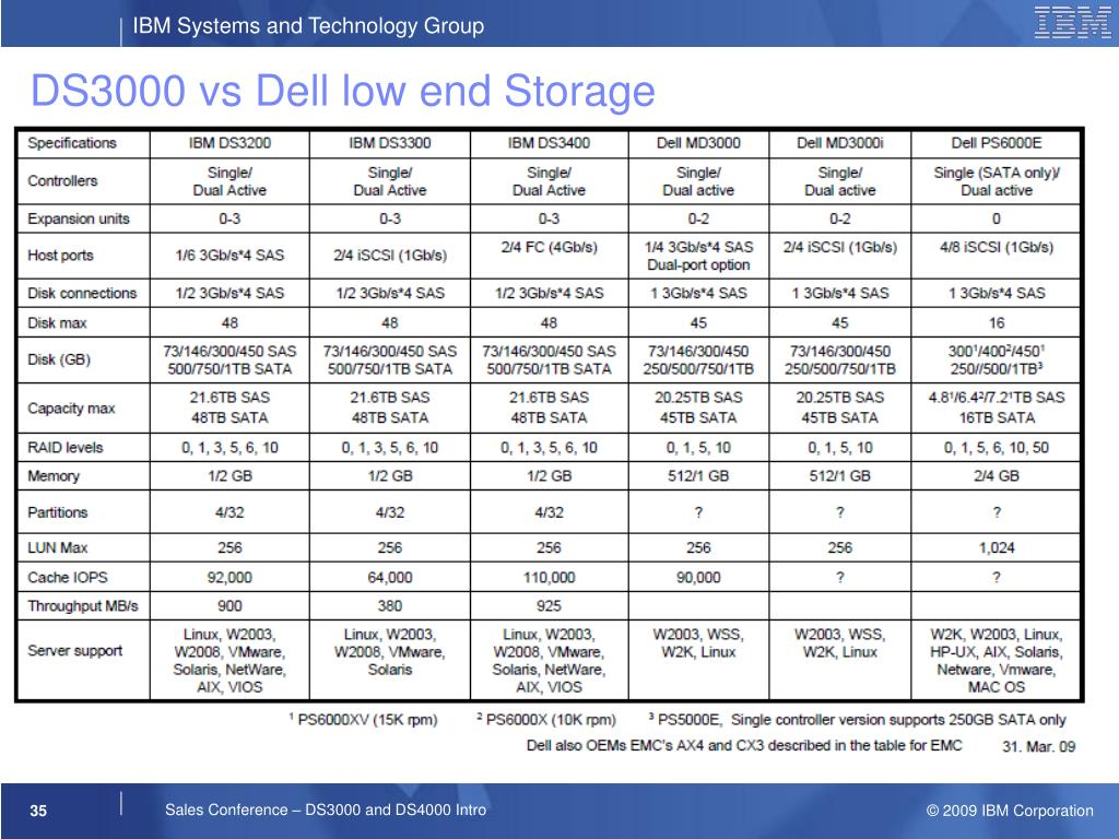 DS3000 vs Dell low end Storage