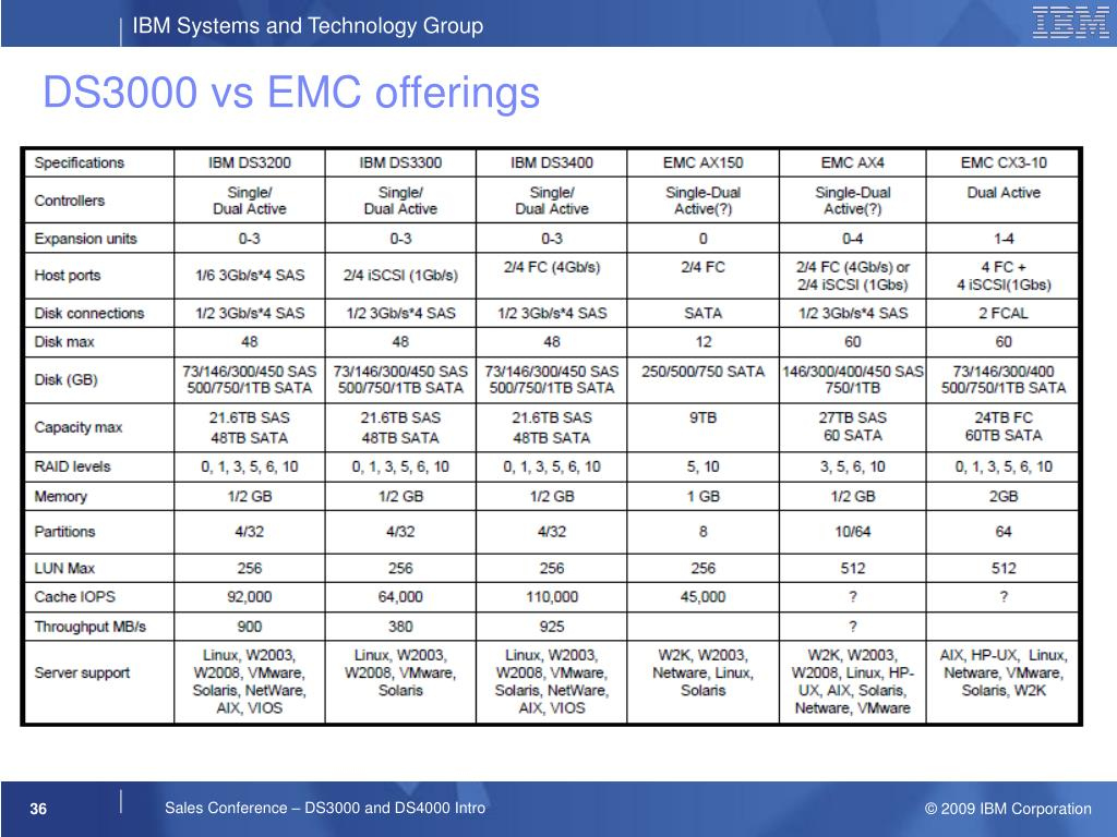 DS3000 vs EMC offerings