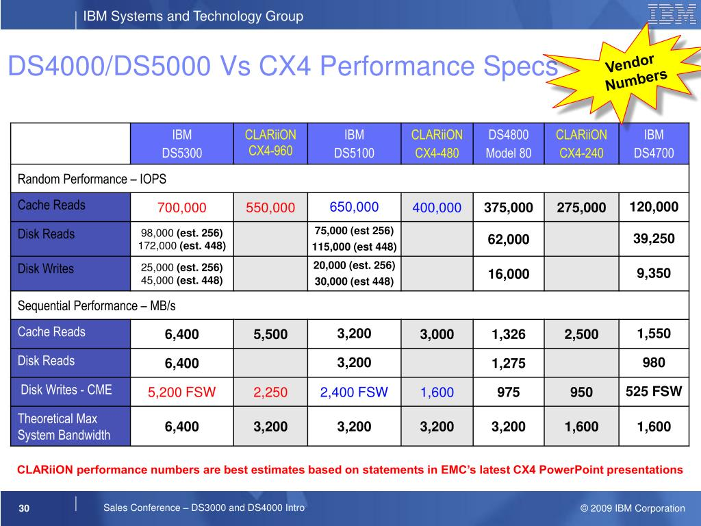DS4000/DS5000 Vs CX4 Performance Specs