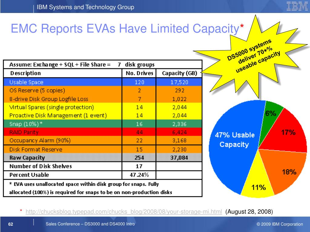 EMC Reports EVAs Have Limited Capacity