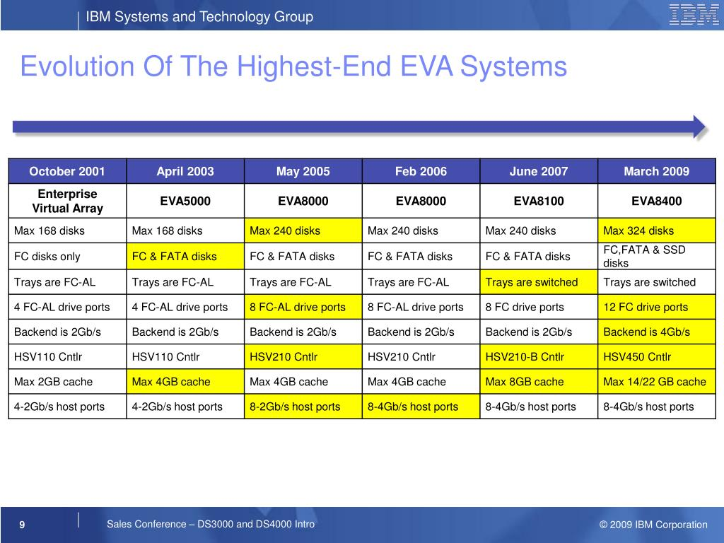 Evolution Of The Highest-End EVA Systems