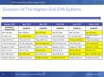 evolution of the highest end eva systems