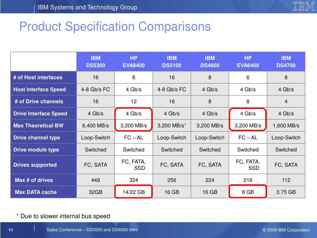 Product Specification Comparisons