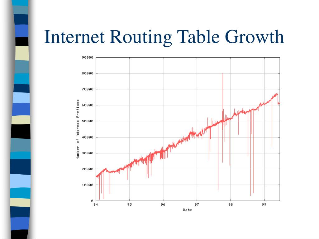Internet Routing Table Growth