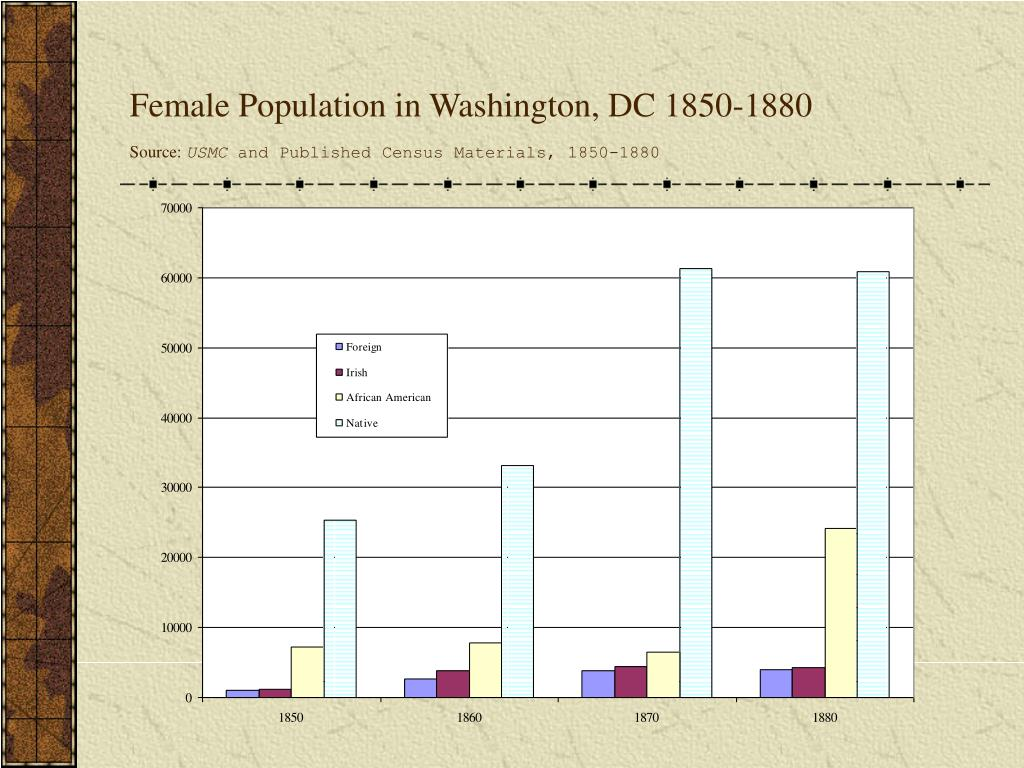 Female Population in Washington, DC 1850-1880