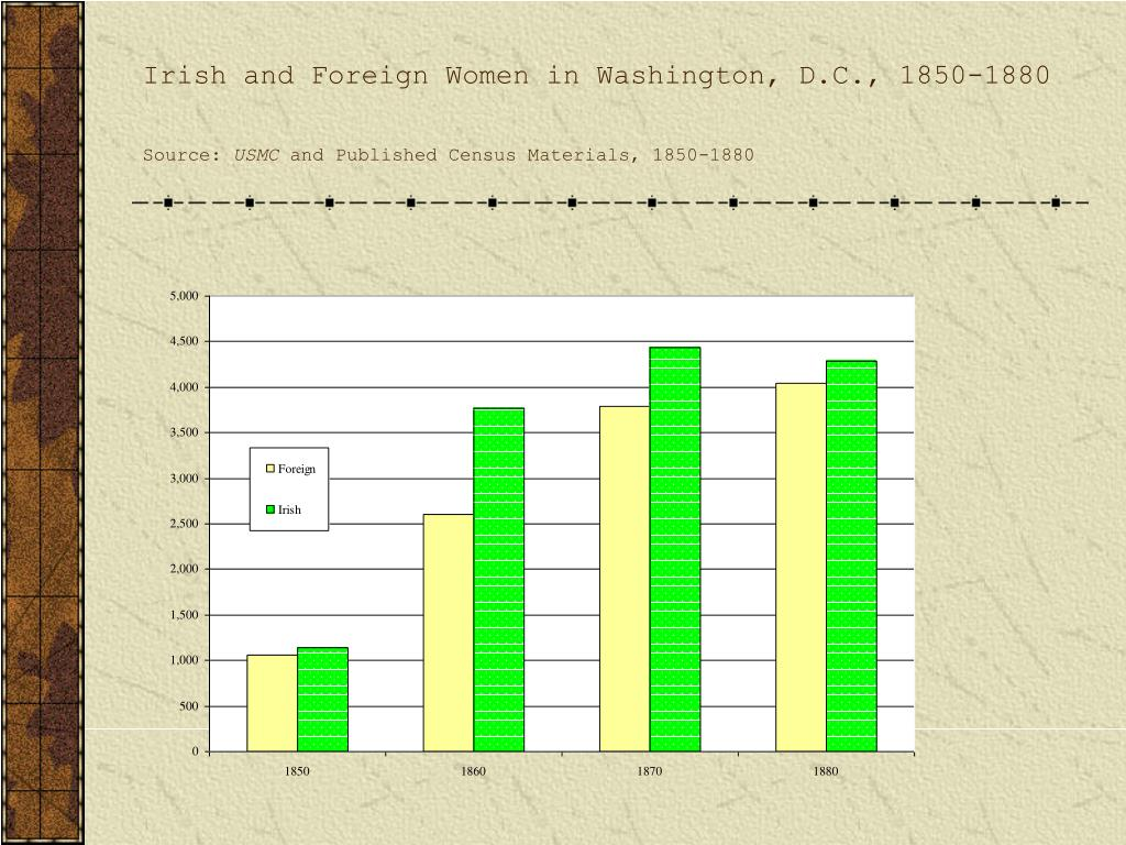 Irish and Foreign Women in Washington, D.C., 1850-1880