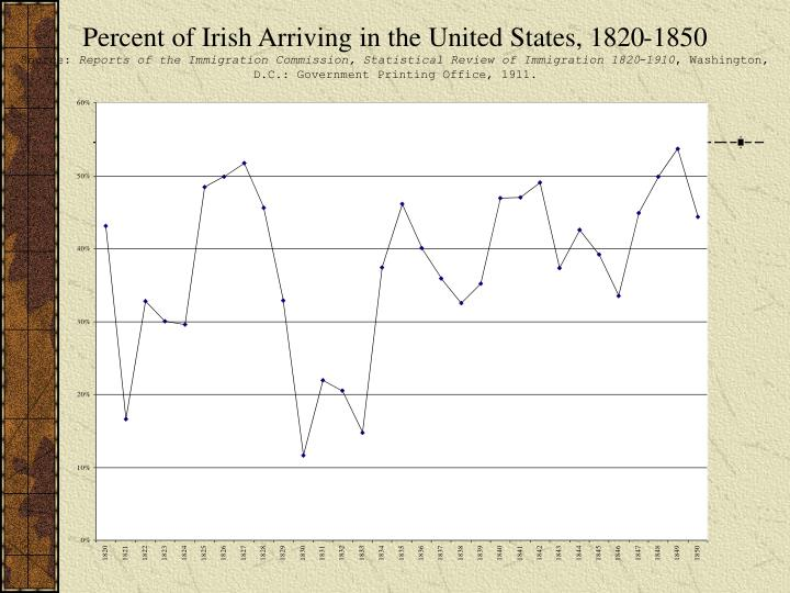 Percent of Irish Arriving in the United States, 1820-1850