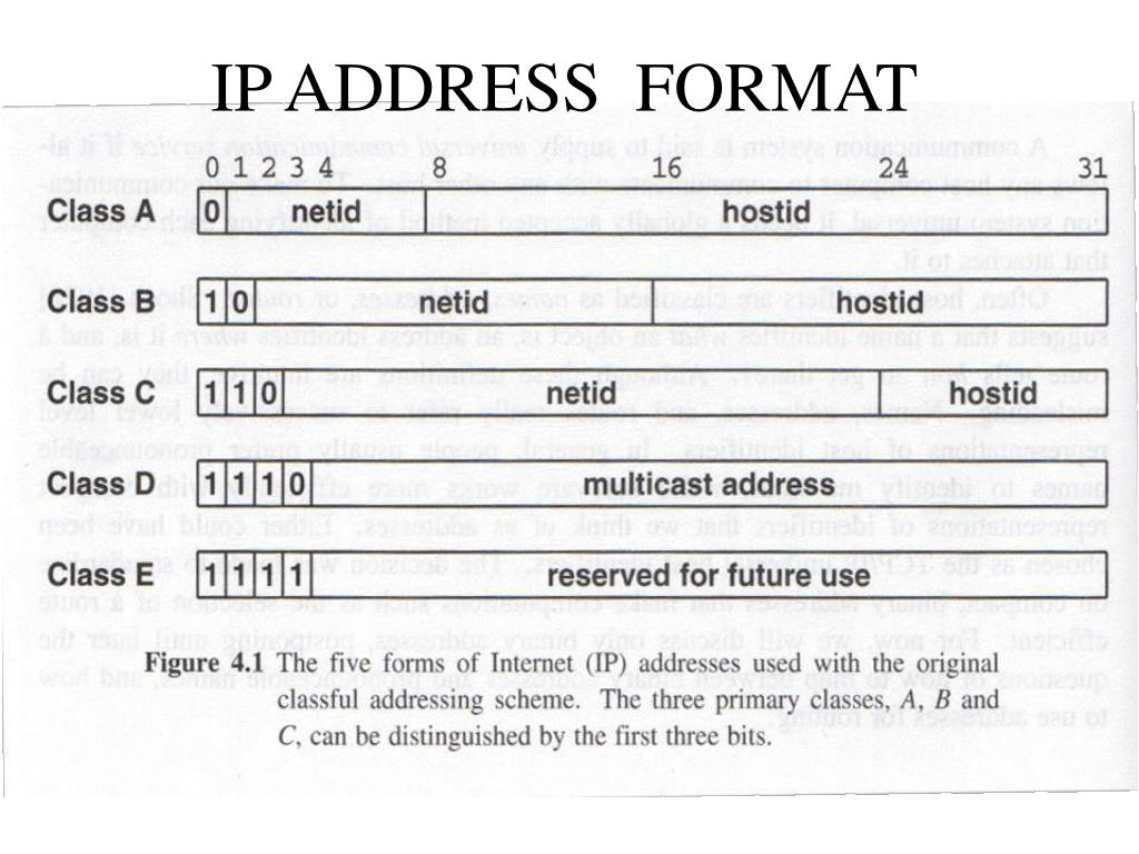 IP ADDRESS  FORMAT
