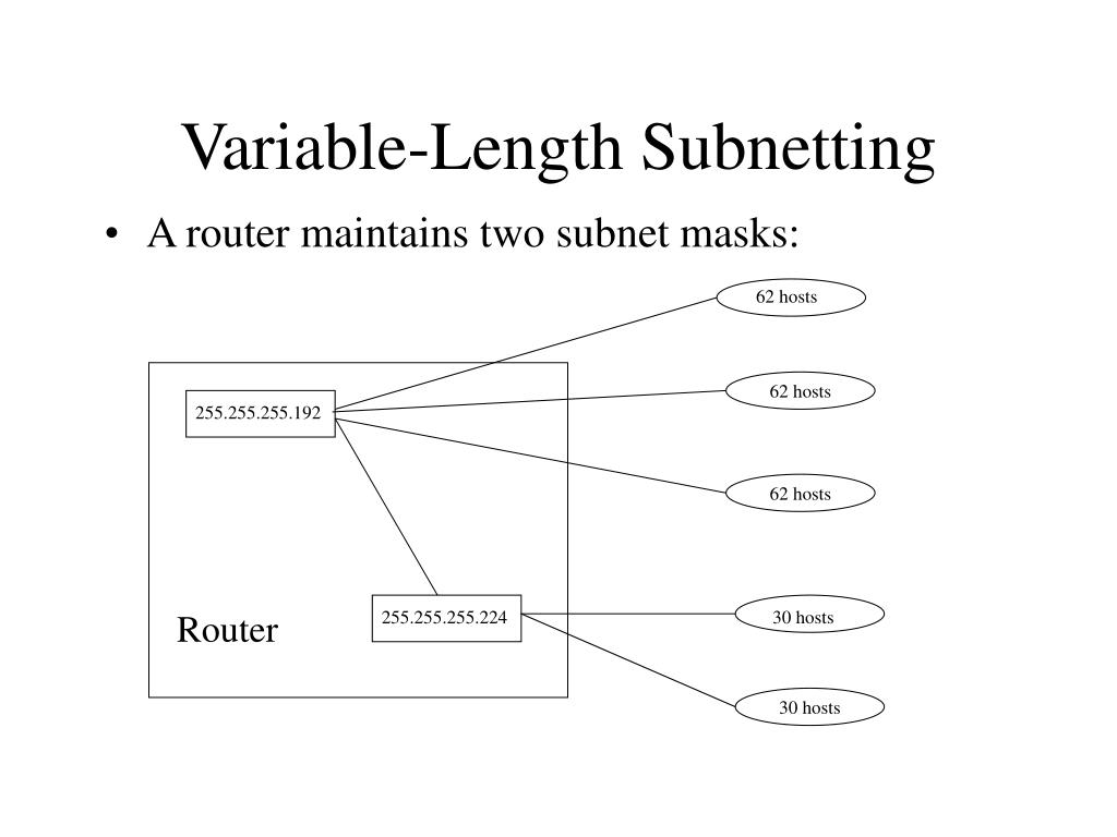Variable-Length Subnetting