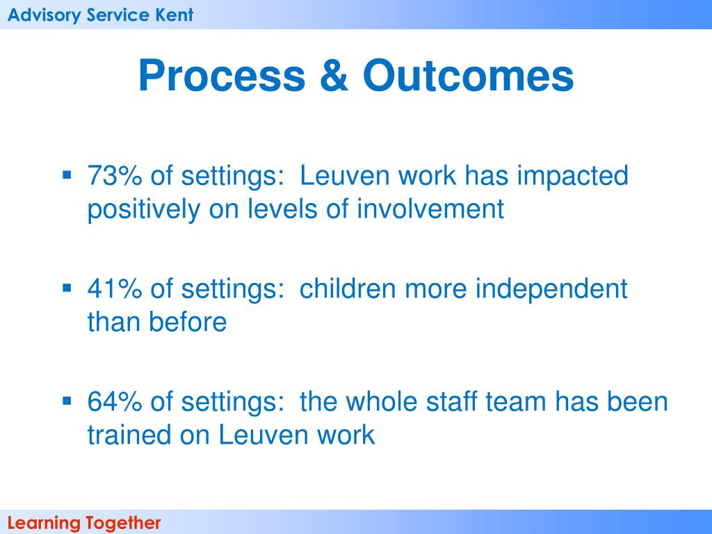 73% of settings:  Leuven work has impacted positively on levels of involvement
