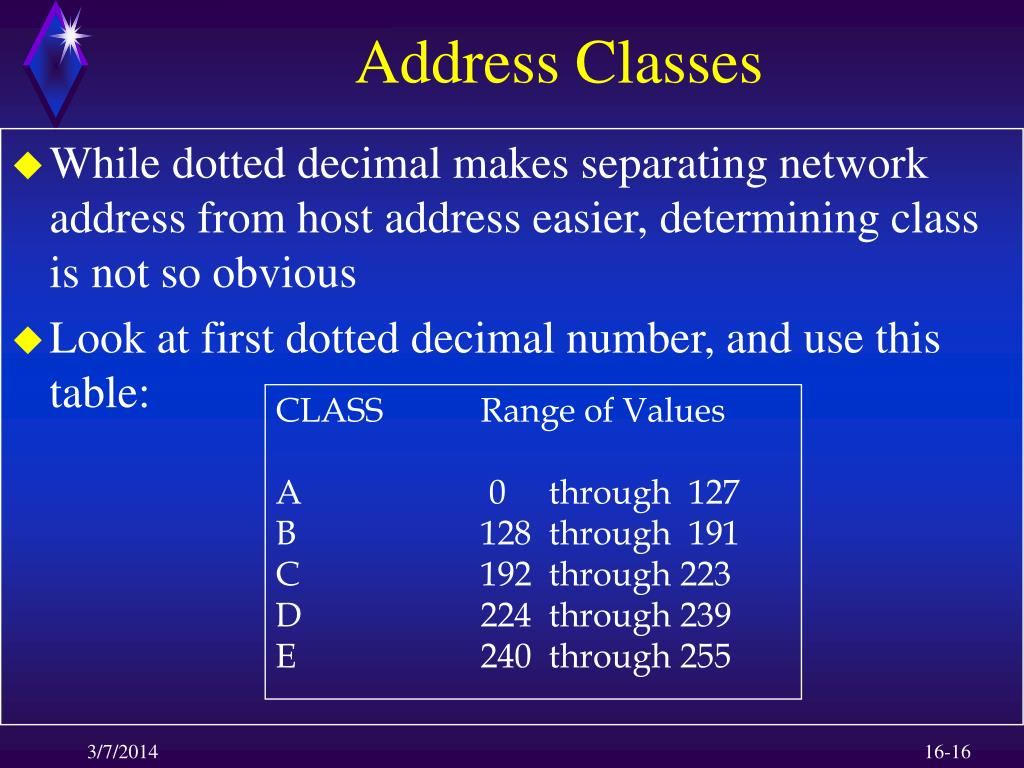 Address Classes