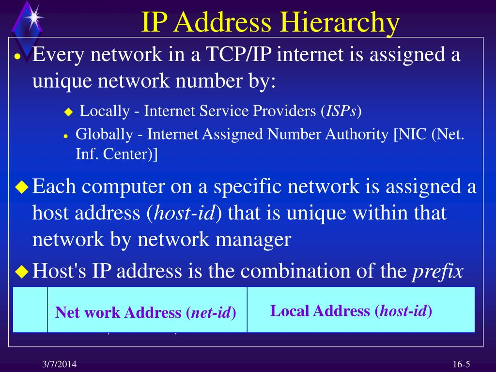 IP Address Hierarchy