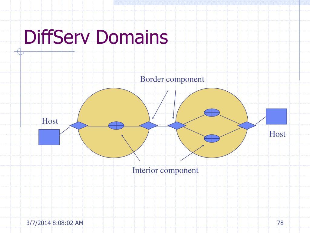 DiffServ Domains