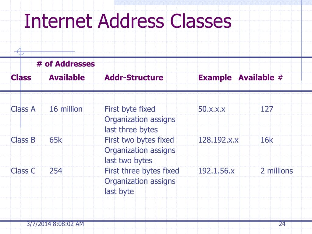 Internet Address Classes