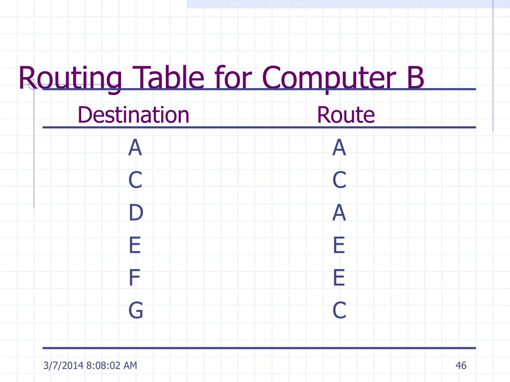 Routing Table for Computer B