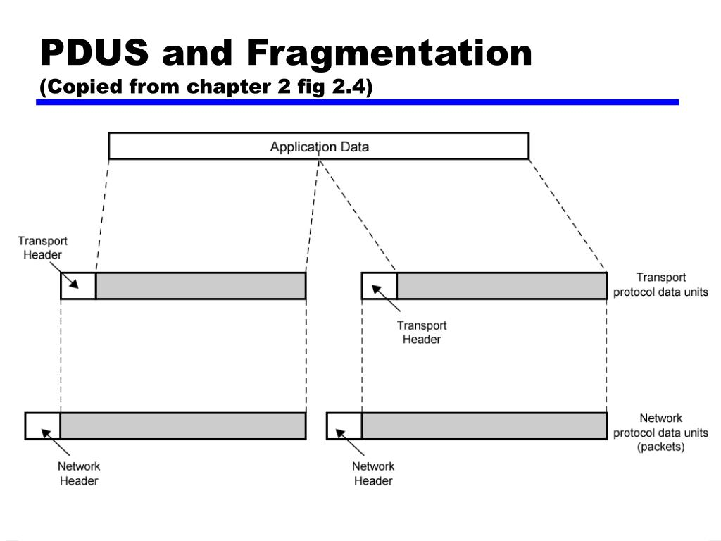 PDUS and Fragmentation
