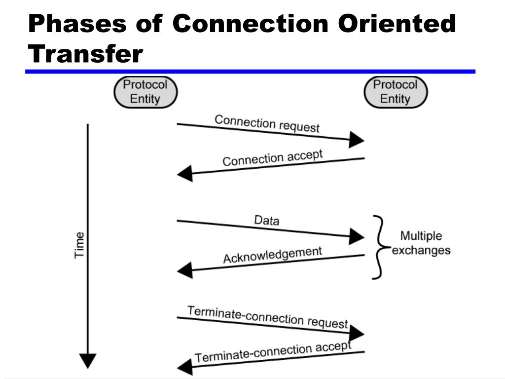 Phases of Connection Oriented Transfer