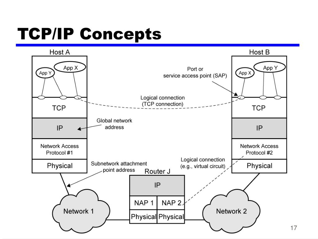 TCP/IP Concepts