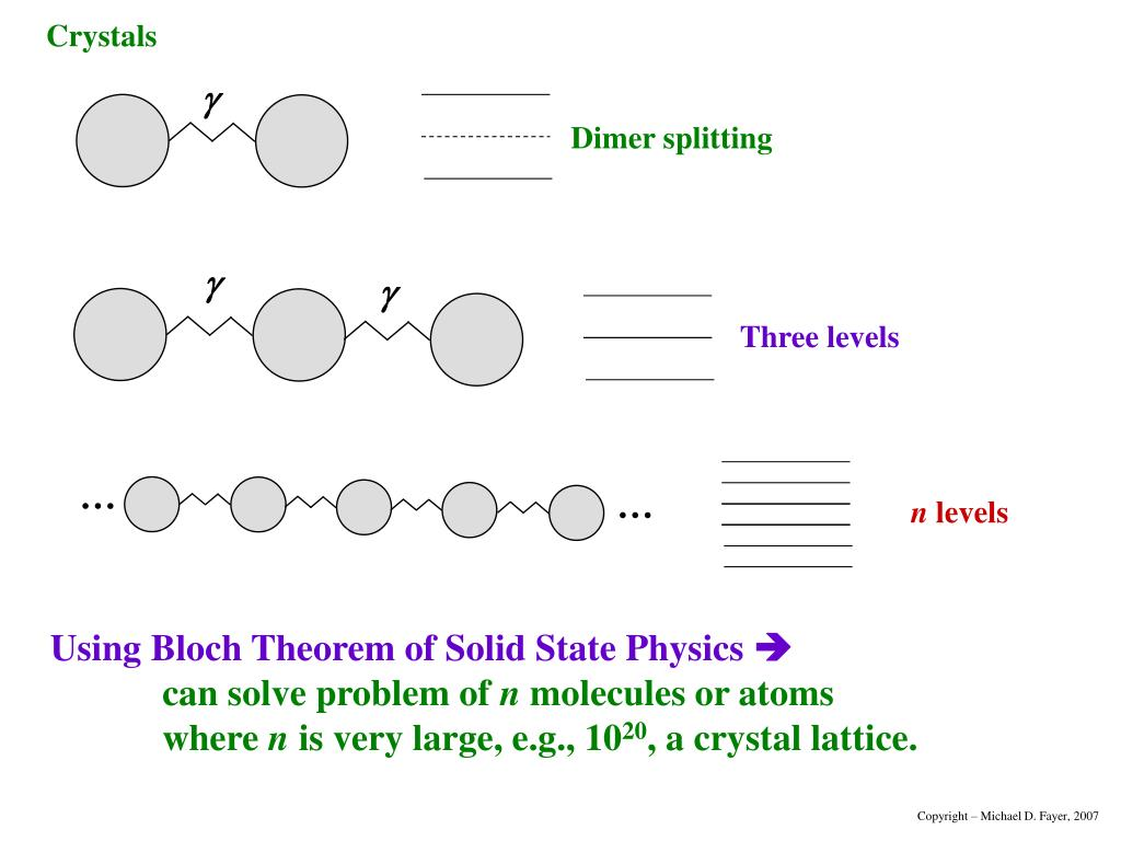 Dimer splitting