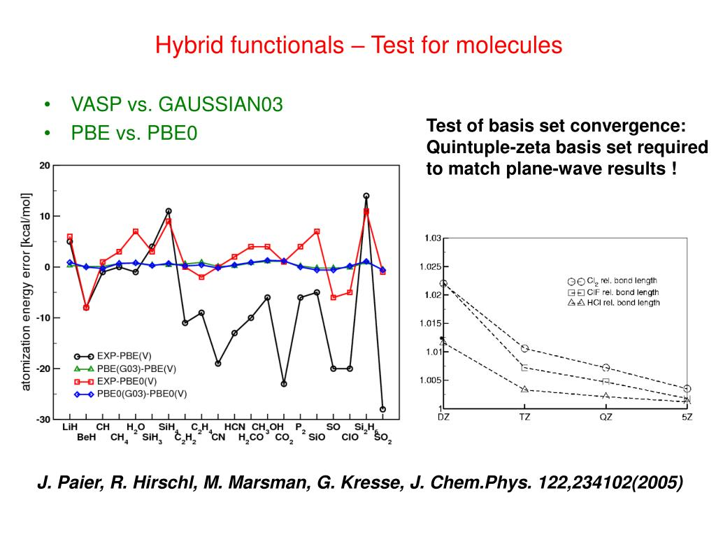 Hybrid functionals – Test for molecules