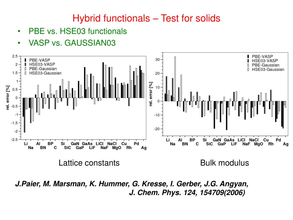 Hybrid functionals – Test for solids