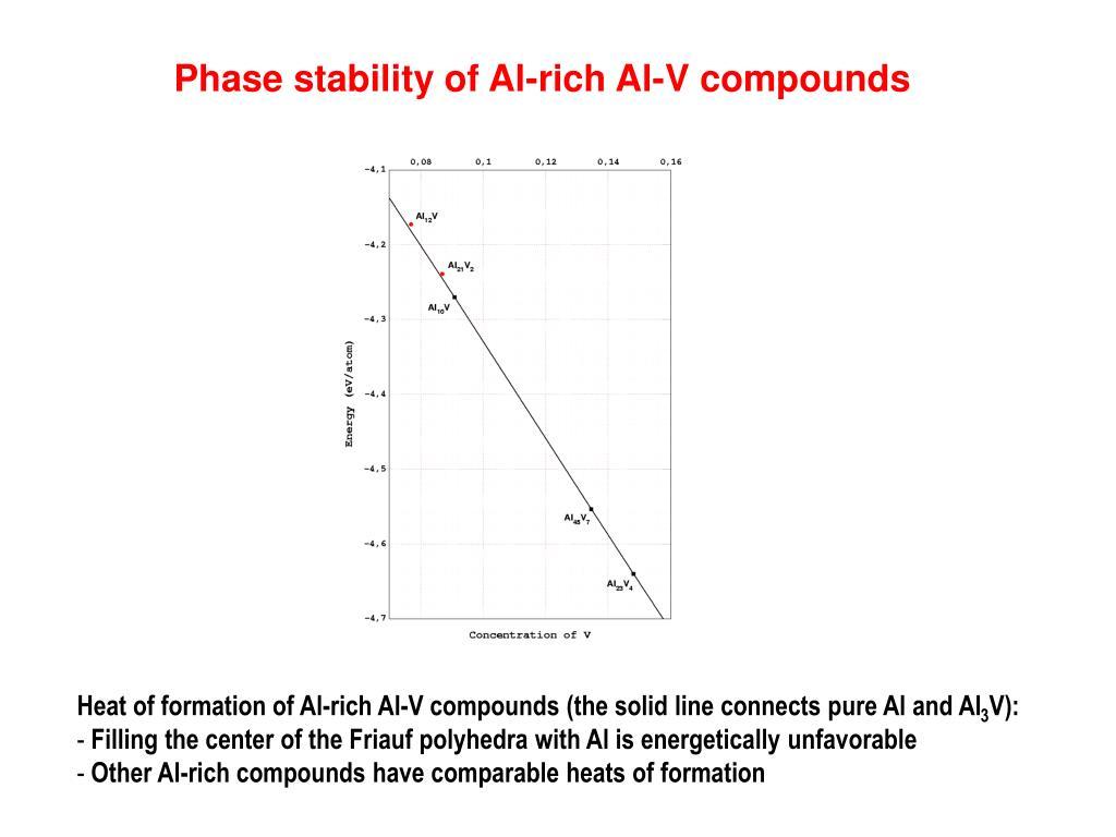 Phase stability of Al-rich Al-V compounds