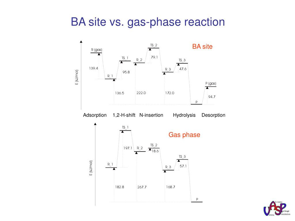 BA site vs. gas-phase reaction