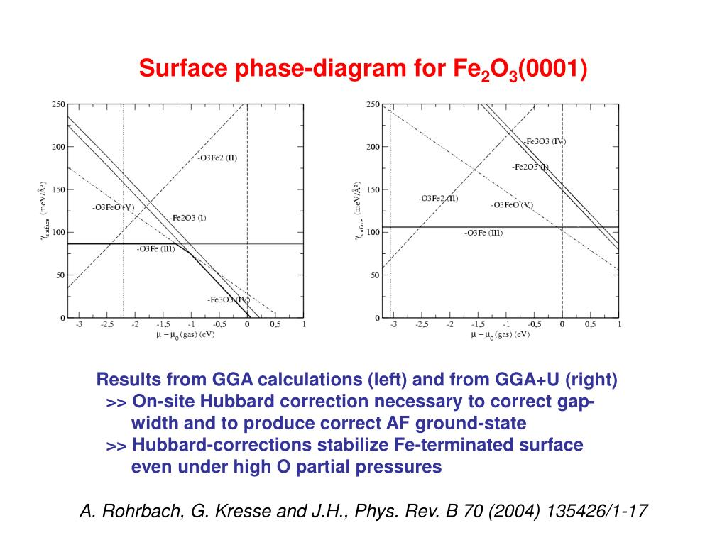 Surface phase-diagram for Fe