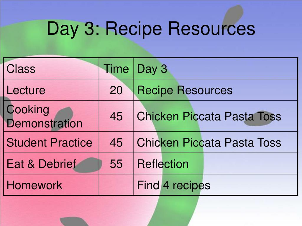 Day 3: Recipe Resources