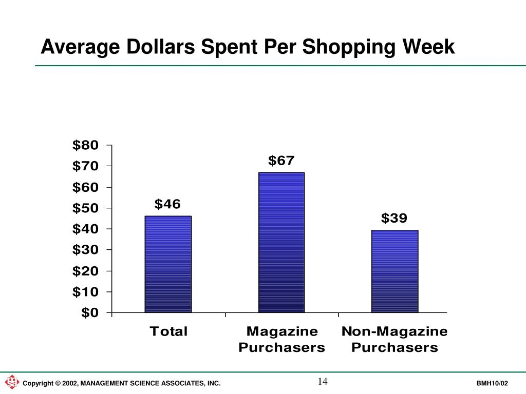 Average Dollars Spent Per Shopping Week