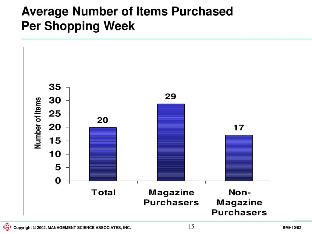 Average Number of Items Purchased