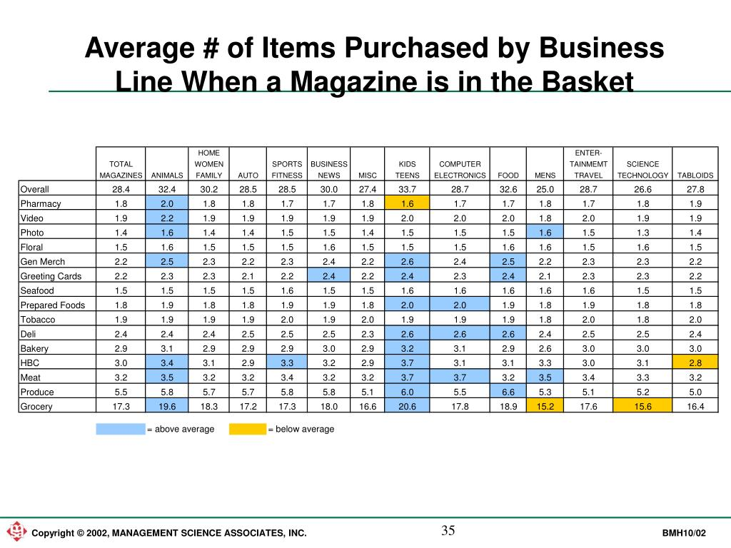 Average # of Items Purchased by Business Line When a Magazine is in the Basket